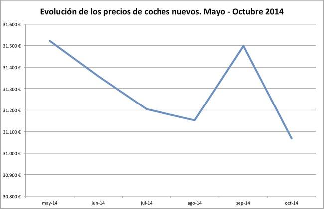 2014-10 informe precios coches nuevos