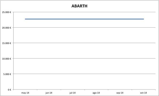 2014-10 precios Abarth