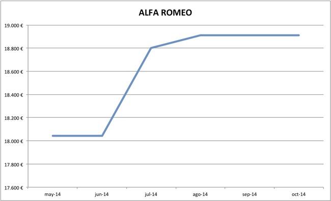 2014-10 precios Alfa Romeo