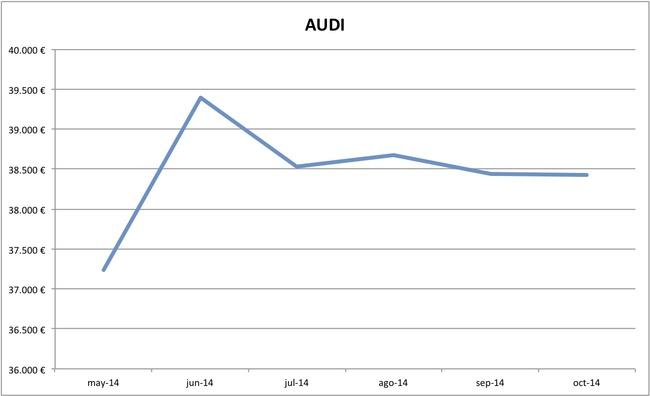 2014-10 precios Audi
