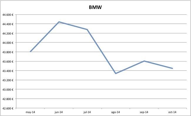 2014-10 precios BMW
