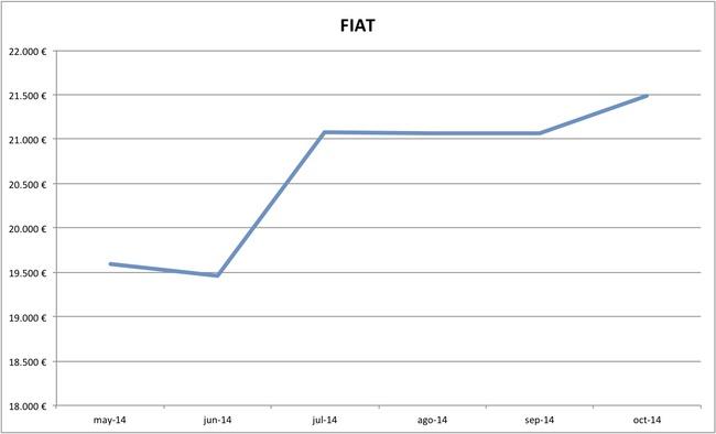2014-10 precios Fiat