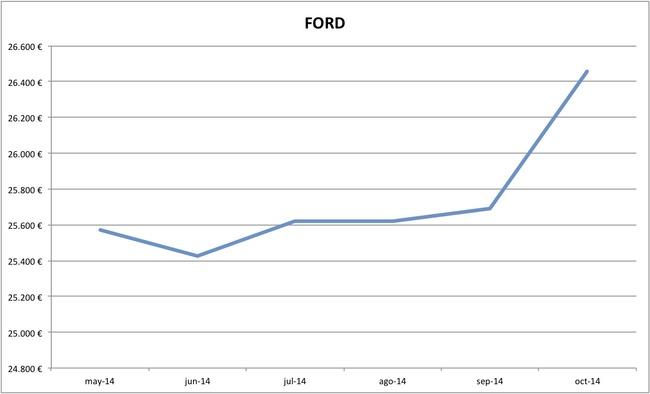 2014-10 precios Ford