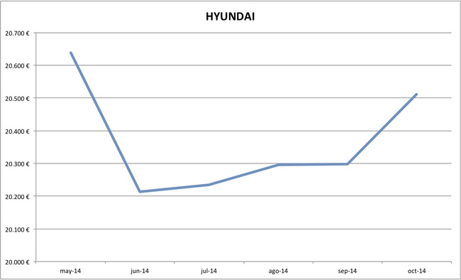 2014-10 precios Hyundai