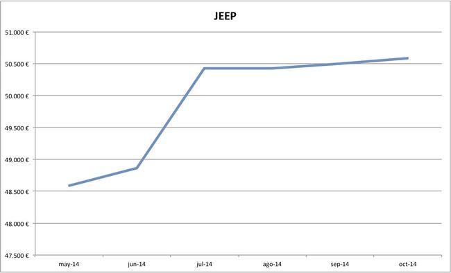 2014-10 precios Jeep