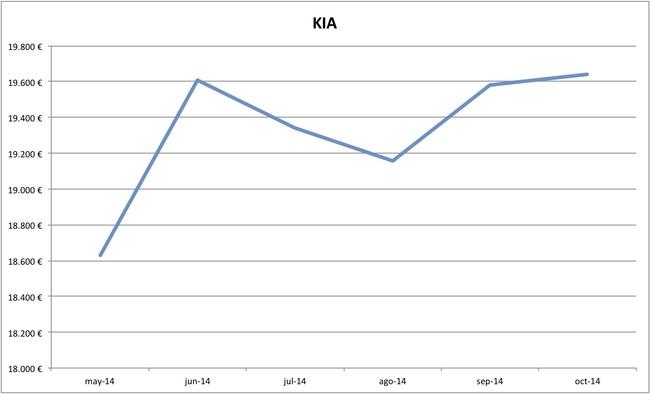 2014-10 precios Kia