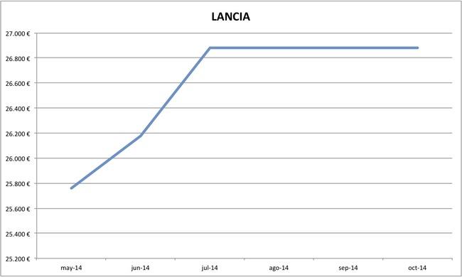 2014-10 precios Lancia