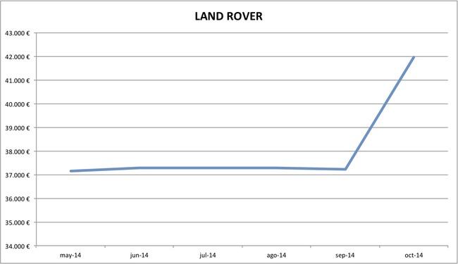 2014-10 precios Land Rover