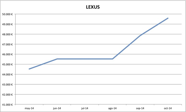 2014-10 precios Lexus