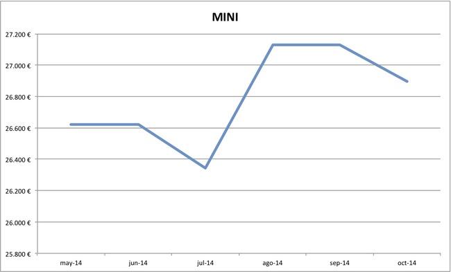2014-10 precios MINI