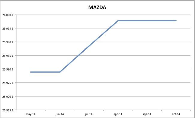 2014-10 precios Mazda