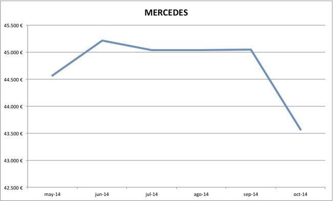 2014-10 precios Mercedes