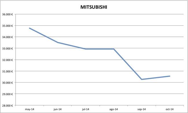 2014-10 precios Mitsubishi