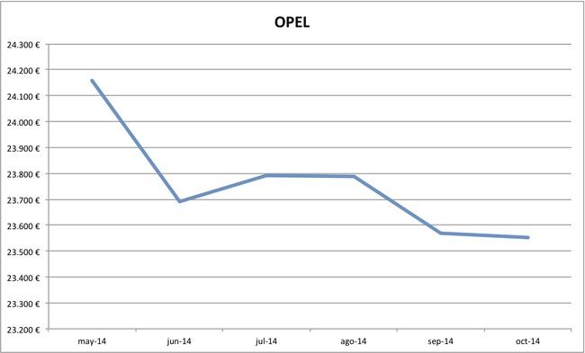 2014-10 precios Opel