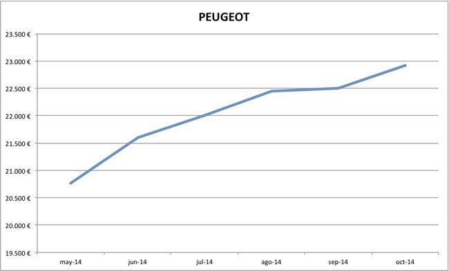 2014-10 precios Peugeot