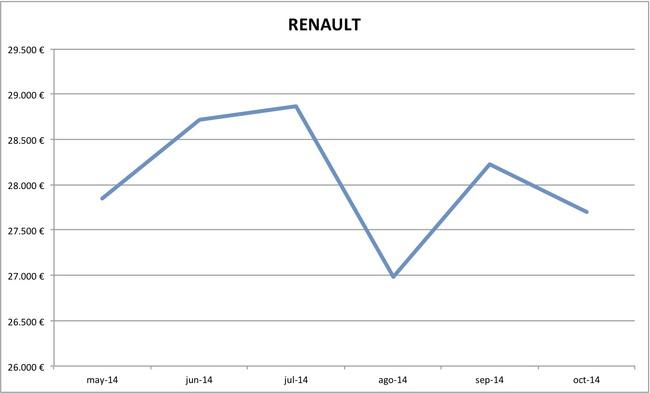 2014-10 precios Renault