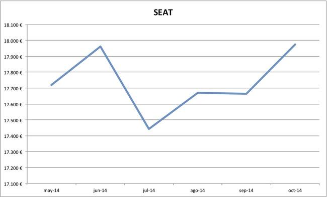 2014-10 precios Seat