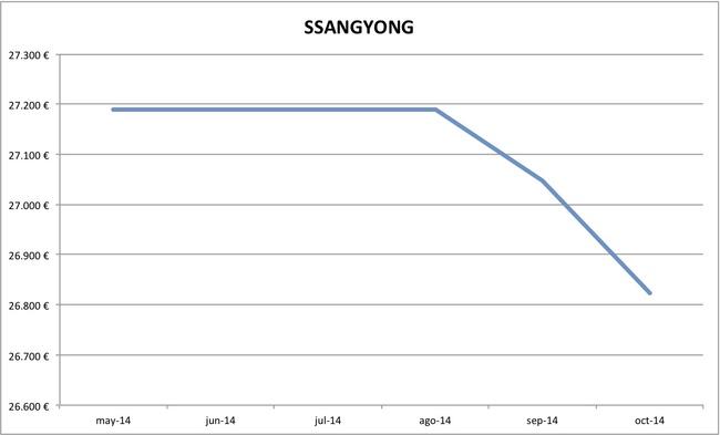 2014-10 precios SsangYong