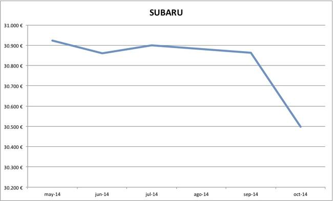 2014-10 precios Subaru