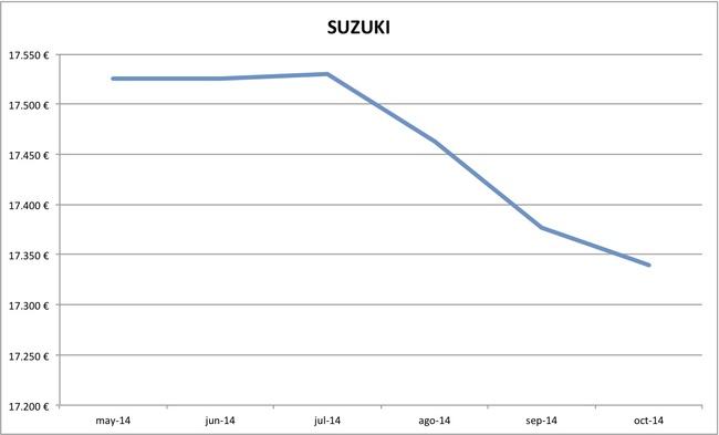 2014-10 precios Suzuki