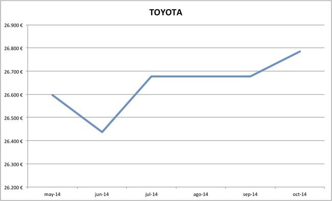 2014-10 precios Toyota