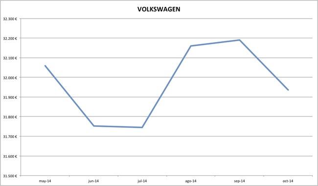 2014-10 precios Volkswagen