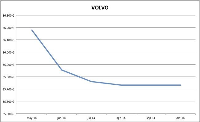 2014-10 precios Volvo