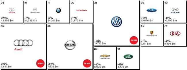 Top 100 Interbrand marcas