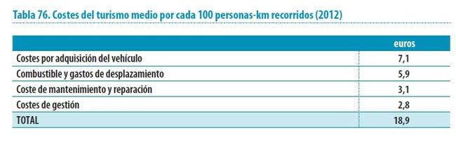 coste turismos por 100 personas