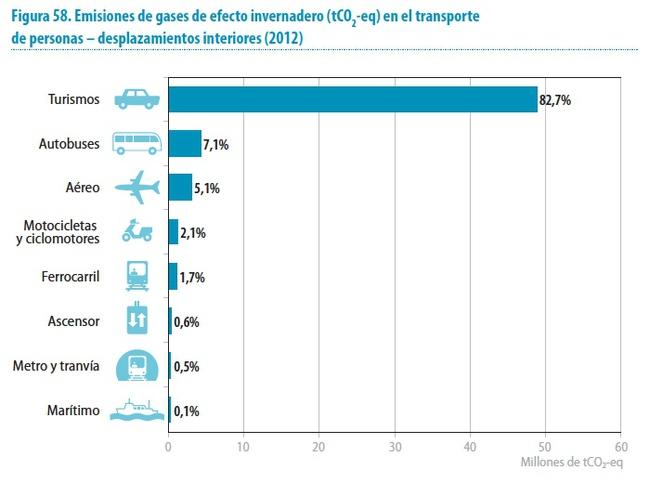 emisiones gases efecto invernadero por transporte