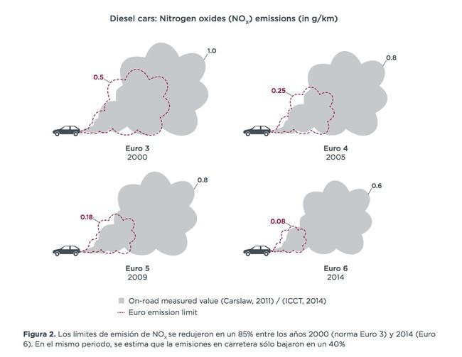 emisiones reales diesel