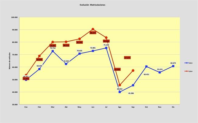 evolucion matriculaciones septiembre 2014