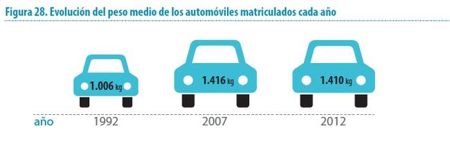 evolucion peso coches 1992-2012