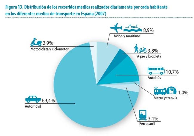 medios de transporte españa 2012