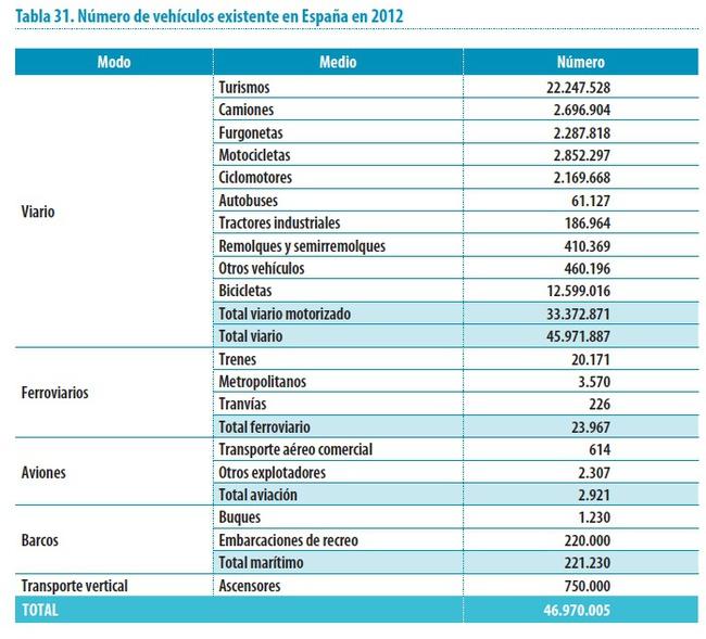 numero de vehiculos españa 2012