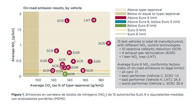 prueba emisiones reales diesel