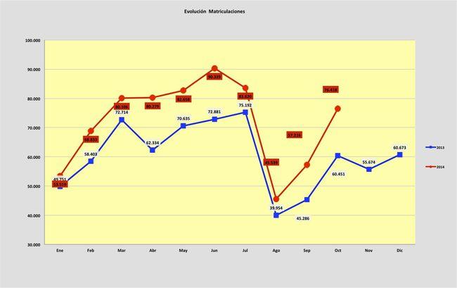 evolucion matriculaciones octubre 2014