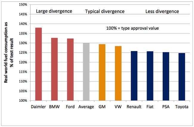 fabricantes con mas diferencia consumo real y homolgado