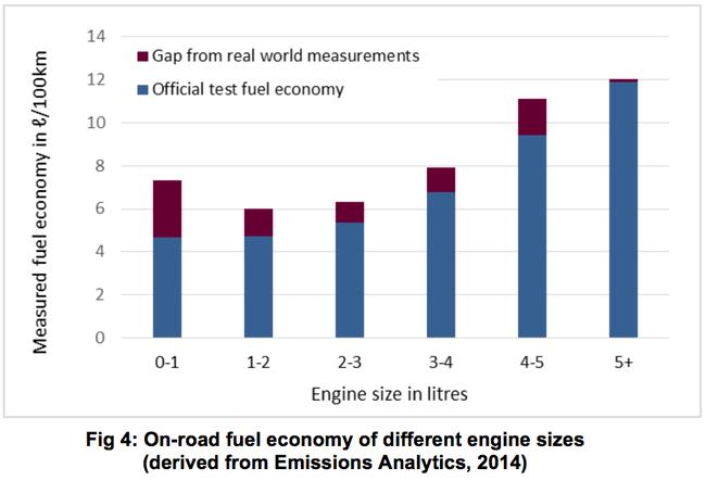 motores con mas diferencia consumo real y homolgado