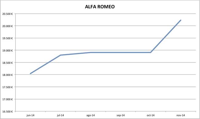 precios Alfa Romeo nuevos 10-2014