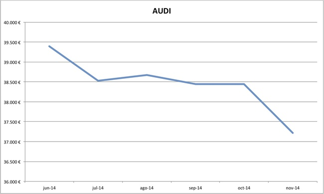 precios Audi nuevos 10-2014