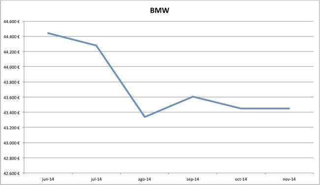 precios BMW nuevos 10-2014