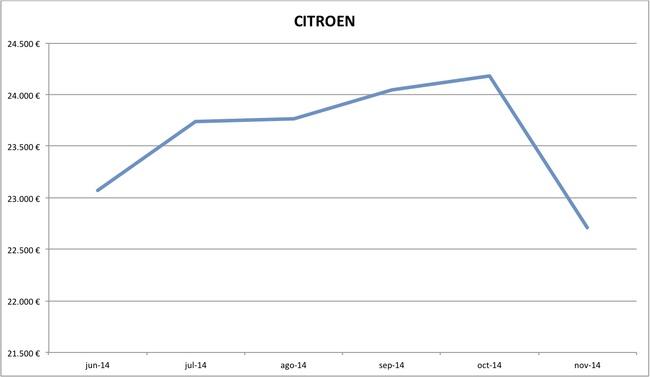 precios Citroen nuevos 10-2014