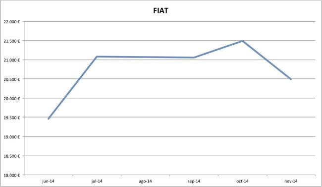 precios Fiat nuevos 10-2014