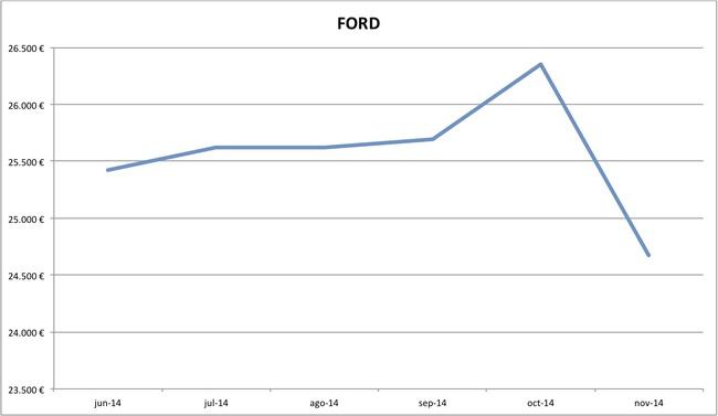 precios Ford nuevos 10-2014