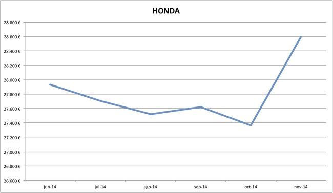 precios Honda nuevos 10-2014