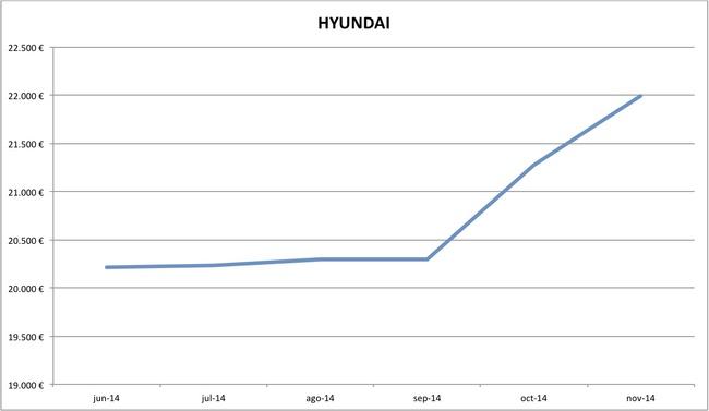 precios Hyundai nuevos 10-2014