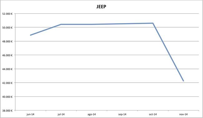 precios Jeep nuevos 10-2014