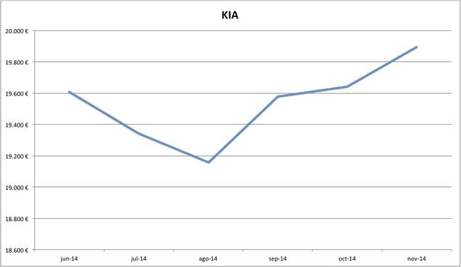precios KIA nuevos 10-2014