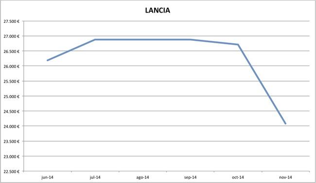 precios Lancia nuevos 10-2014